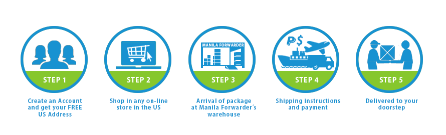 Manila Forwarders, Philippine-based Shopping On-line in the USA